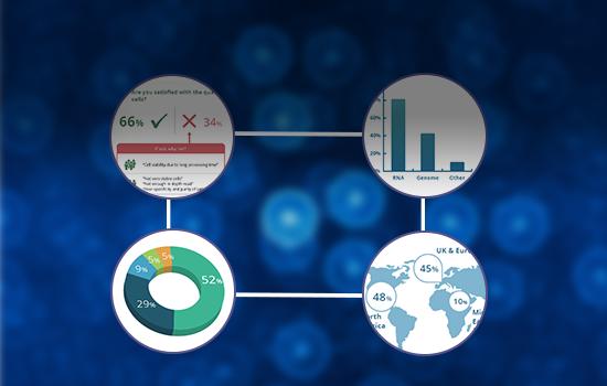 SynGen Market Report